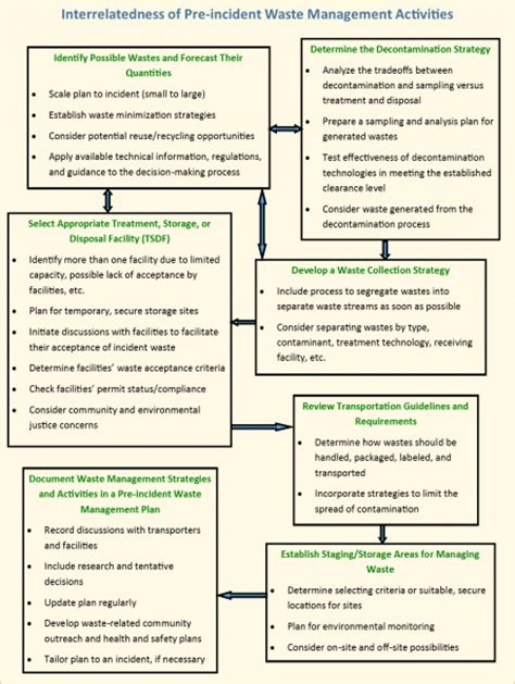 Waste Management Benefits Planning And Mitigation Activities For Homeland Security Incidents Waste Management Program Template