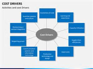 car insurance cost for new drivers cost drivers powerpoint template sketchbubble