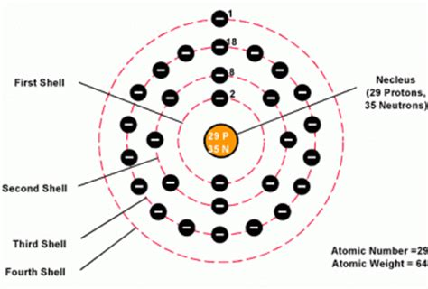 how many protons are in copper copper element protons and neutrons diagram wedocable