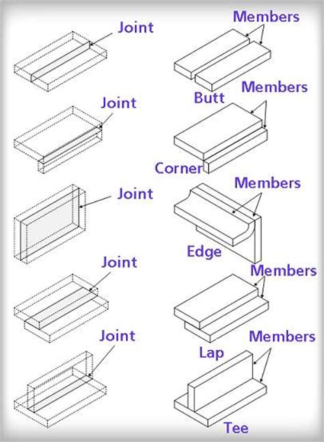 form design of welded members forgings and castings basic welding industrial wiki odesie by tech transfer