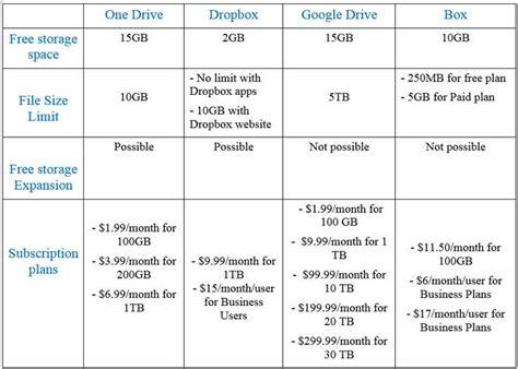 best cloud service onedrive drive dropbox box what s the best