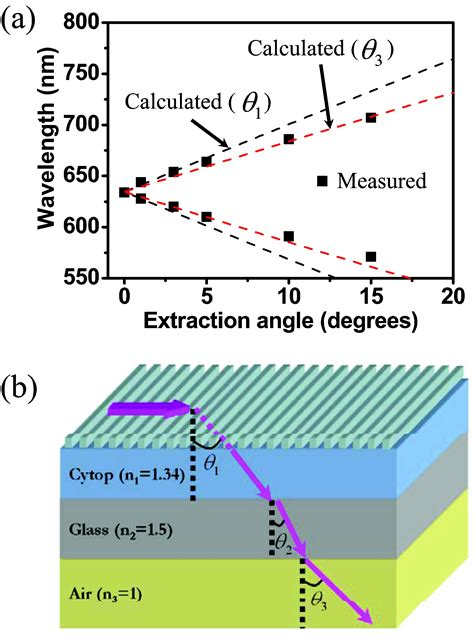 light extraction of organic light emitting diodes by defective hexagonal packed array effect of photonic structures in organic light emitting diodes light extraction and