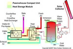 Bathroom Renovation Software passivehouse heating and ventilation