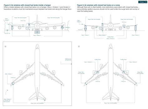 Aero Flammability Zones Around An Airplane With Open