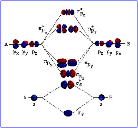 molecular orbital diagram for o2 image gallery oxygen molecular orbital diagram