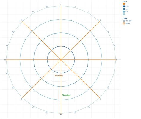 blank radar chart template with polygons path and radars data visualization