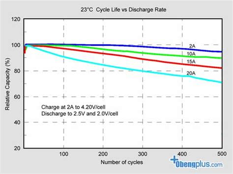 Charger Pengisian Cepat Baterai Awt Alat Isi Daya Battery Batre Murah baterai lithium 18650 kualitas baterai dan merek baterai lithium