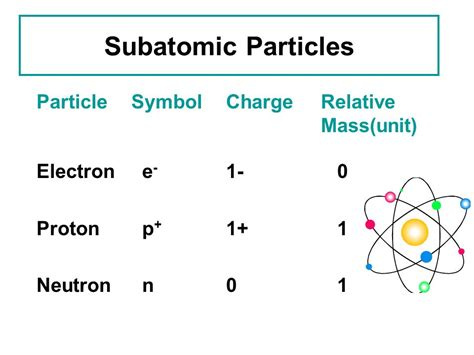 Relative Mass Of Proton by Proton Charge Symbol Inorganic Chemistry Glance At