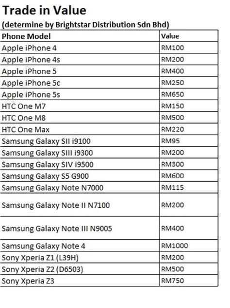 Harga Samsung S7 Usa samsung kicked galaxy s6 and galaxy s6 edge trade up