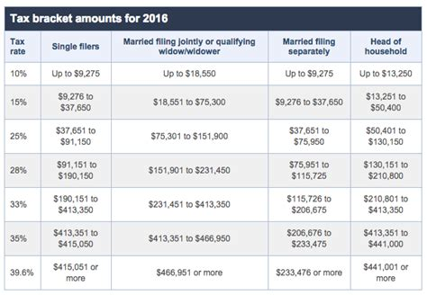 tax brackets irs 2016 related keywords suggestions for 2016 tax tables