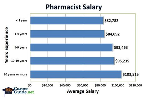 Hospital Pharmacist Salary by 17 Best Images About Pharmacist On A Well