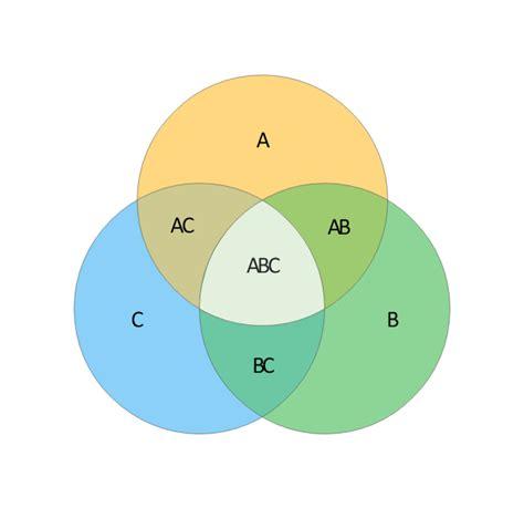 3 set venn diagram template venn diagrams vector stencils library