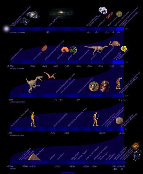 Chronologie De L 233 Volution