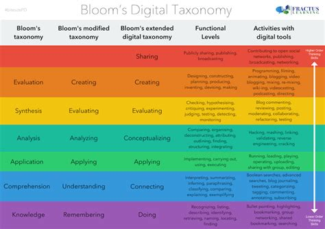 Blooms For And by Bloom S Taxonomy For The Digital World Printable Table
