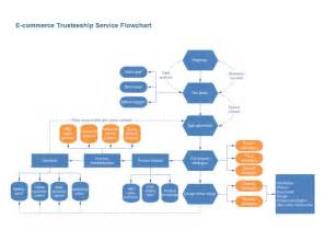 order process flow chart together with emv payment transaction flow