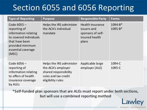 Section 6056 Reporting Requirements affordable care act aca reporting requirements forms