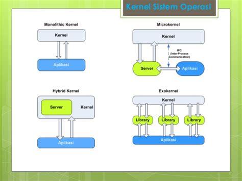 Pengantar Sistem Operasi Komputer sistem operasi arsitektur komputer pengantar sistem