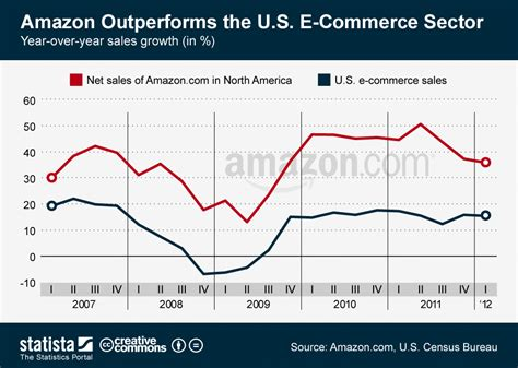 French Home Design Blogs by Chart Amazon Outperforms The U S E Commerce Sector