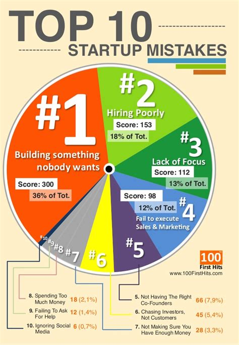 Top Ten Istimewa 1 top 10 startup mistakes one page infographics