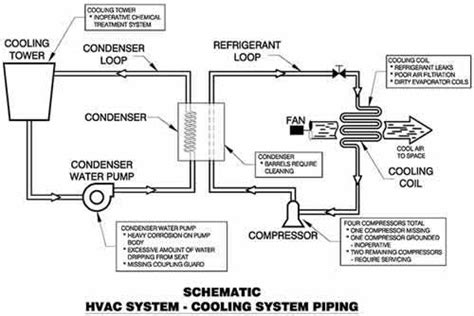 forensic consulting associated with hvac hvac