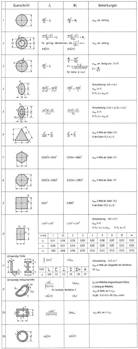 widerstandsmoment tabelle tr 228 gheitsmoment tabelle metallteile verbinden
