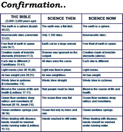 findings confirming the bible complete the greatest science and the bible isaiah 40 22 jeremiah 33 22 job