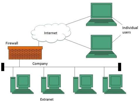 tutorialspoint firewall extranet overview