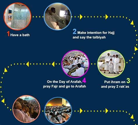 hajj steps hajj step by step infographic about islam