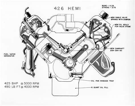 5 7 hemi engine diagram how a car engine works diagram wiring diagram elsalvadorla car wiring 1968 426 hemi cutaway wiring diagram of a v8 engine car vn h wiring diagram of a v8