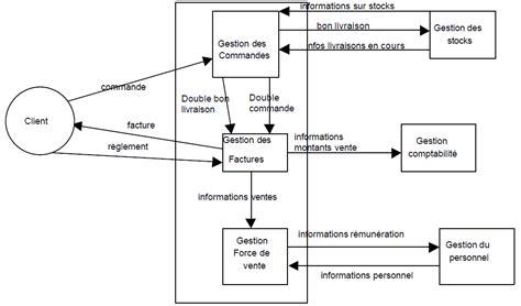 diagramme acteur flux merise les diagrammes de flux mcf dfd mc merise cours et exo