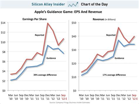 s day earnings chart of the day apple s earnings business insider