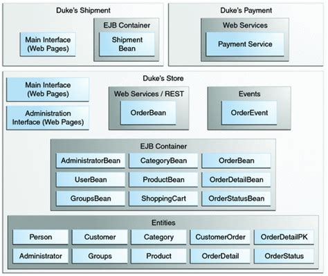 java ee tutorial web xml design and architecture of duke s forest the java ee 6