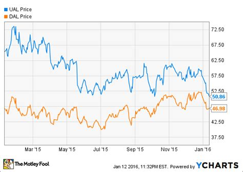 united airline stock united continental s stock slump is a buying opportunity