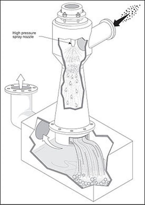 Glass Kitchen Canister ejector venturi scrubber wikipedia