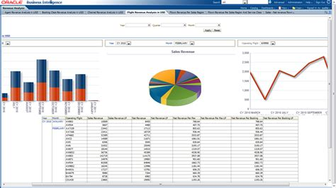 sles of reports oracle airlines data model sle reports