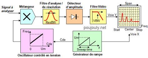 logiciel schéma fonctionnel gratuit ltspice site de st 233 phane poujouly page 3