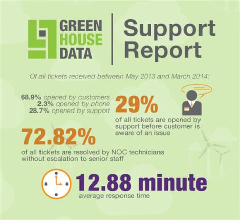 green house data green house data noc support report 2014