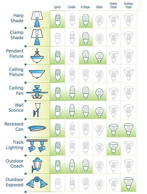 different types of light 27 best lighting images on pinterest arquitetura