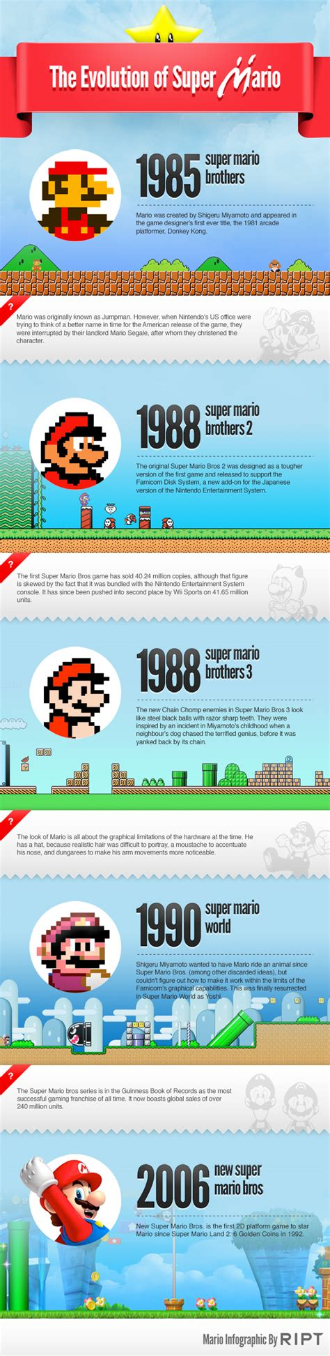 Facts About Plumbing by The Evolution Of Mario Many Interesting Facts About