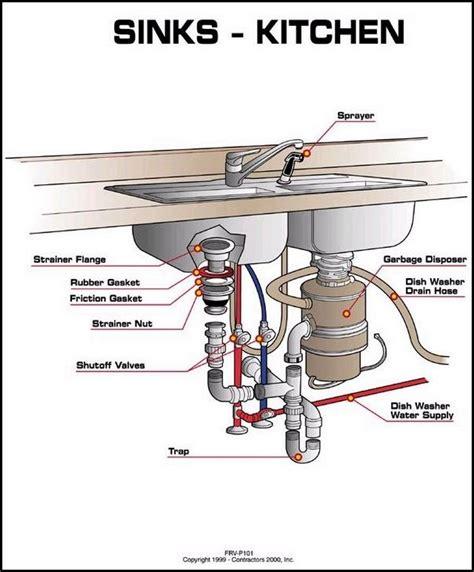 Kitchen Sink Valves Kitchen Sink Shut Valve Repair Changing Bathroom Sink Water Valve Kitchen Sink Water