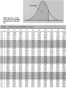 how to use the standard normal distribution table apps