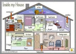aprender las partes de la casa en ingl 201 s consejos para