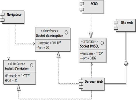 diagramme uml de déploiement memoire mise en place d une application web pour
