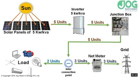 solar power plant wiring diagram wiring diagram