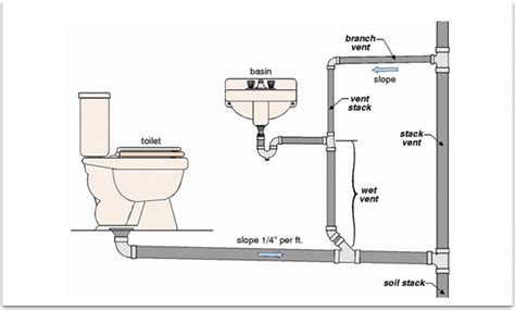 Plumbing Traps And Vents by Plumbing In Fascinating Facts Anta Plumbing