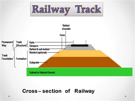 train track section sardar patel institute ppt video online download