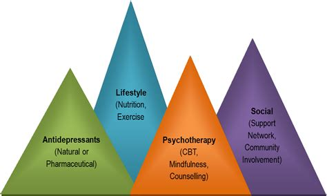 how to get a therapy for depression depression treatment dr amanda guthrie