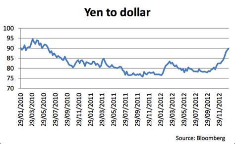 currency converter yen to nzd yen to usd converter forex trading
