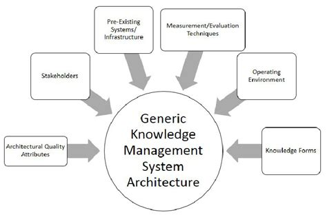 Engineering Design Knowledge Management | factors considered in the development of the generic
