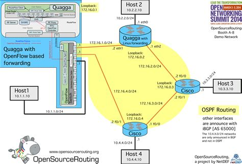quagga software wikipedia ons 2014 quagga with openflow open source routing